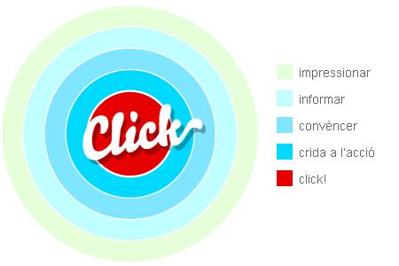 click esquema